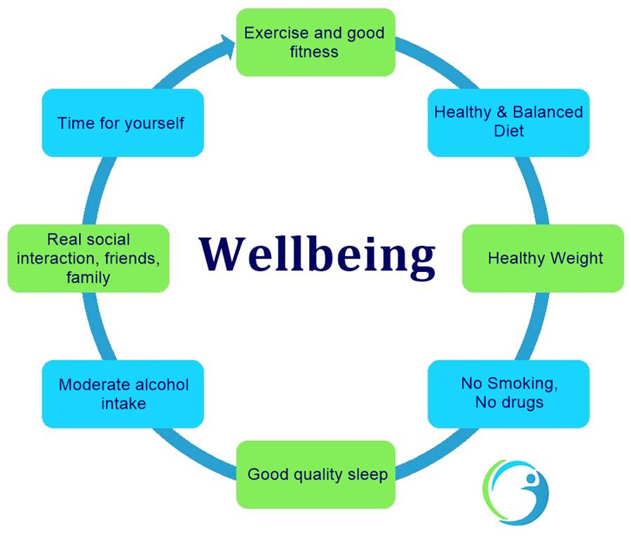 chart showing the positive feedback loop of wellbeing